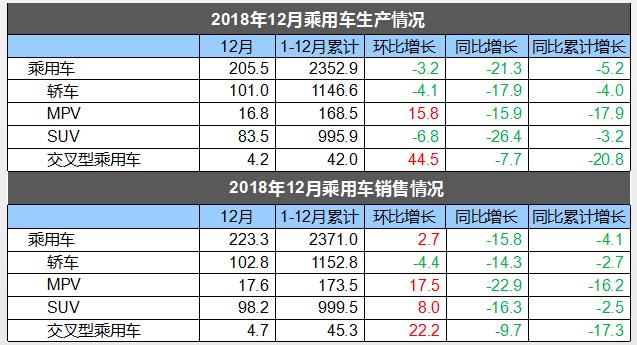 2018中国汽车销量2808万辆 同比下滑2.76%