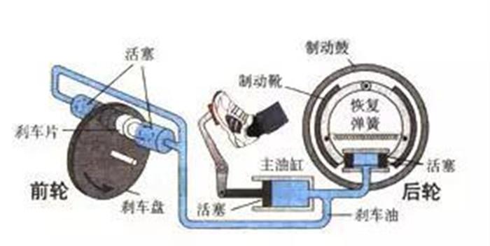 看来长知识 汽车刹车系统工作原理及保养常识