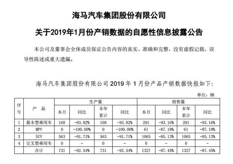 海马汽车1月销量1,327辆 继续狂跌87.45%