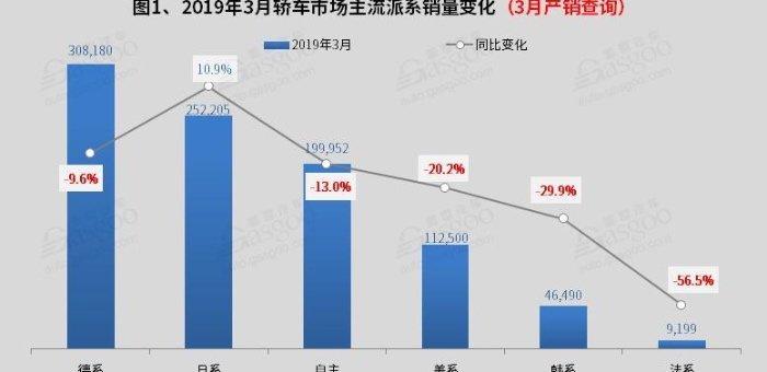3月国内轿车市场销量分析:朗逸 轩逸突破4万