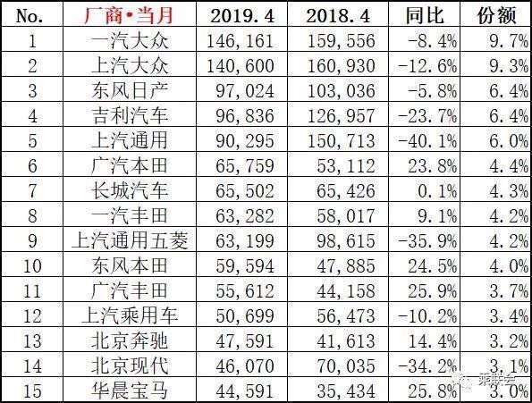 4月份各级别销量排行:日系猛涨与通用狂跌