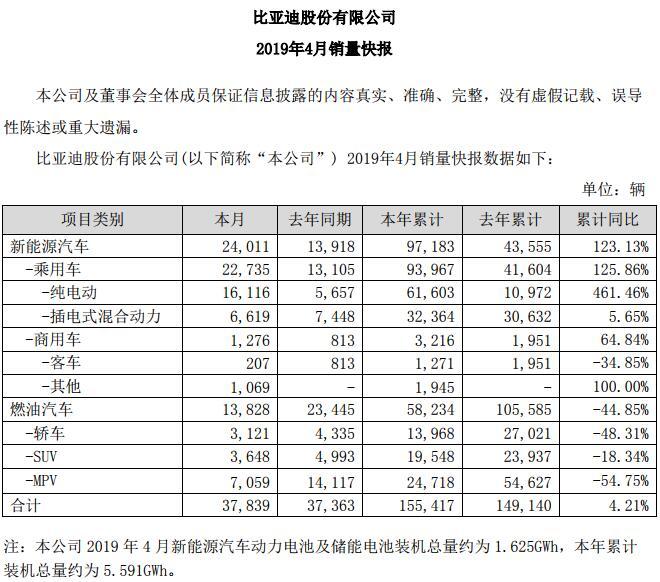 销量,比亚迪,比亚迪,1-4月新能源汽车销量