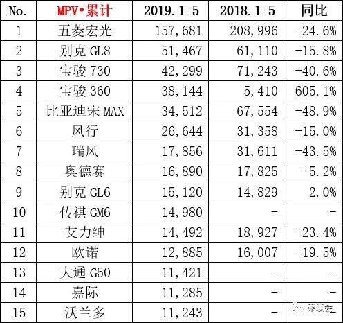 5月份各级别车型销量排行 本田车型表现强劲