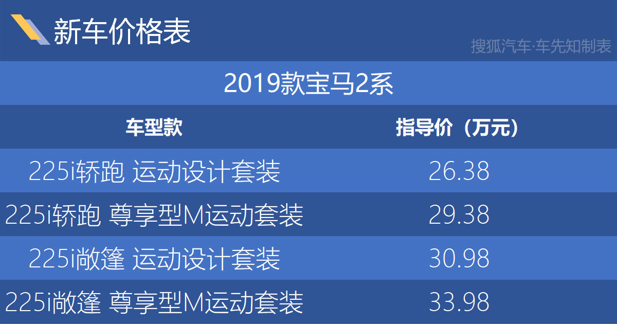 售26.38-33.98万元 2019款进口宝马2系上市
