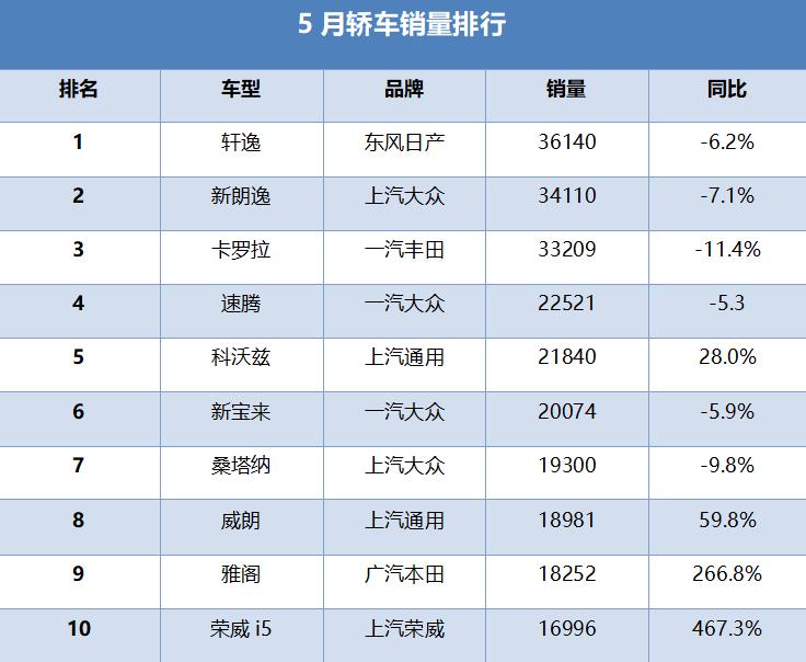 月销1.7万 荣威i5夺5月自主家轿销量冠军