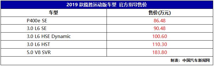 2019款路虎揽胜运动上市 售价86.48万起