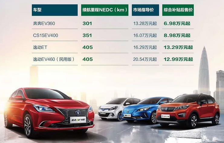 补贴退坡后售价不变 长安全系EV车型不涨价