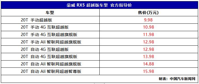 荣威RX5超越版车型上市 售价9.98-15.98万元