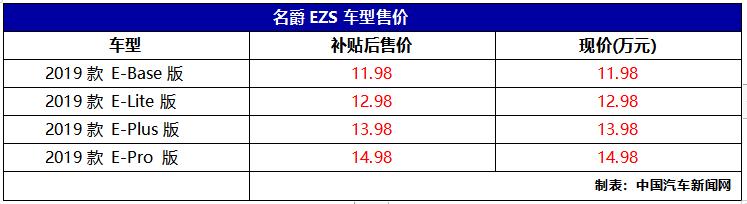 售价不变 名爵EZS纯电动发布保价计划