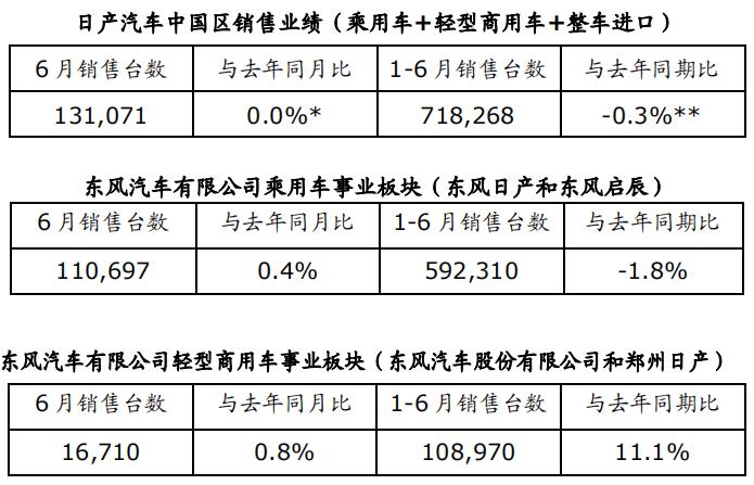 日产汽车公布销售业绩 轻型商用车同比增长0.8%