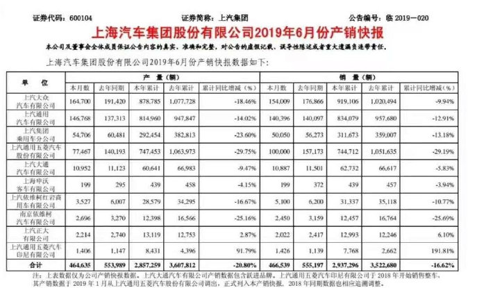 上汽集团产销快报:上半年销售293.73万辆