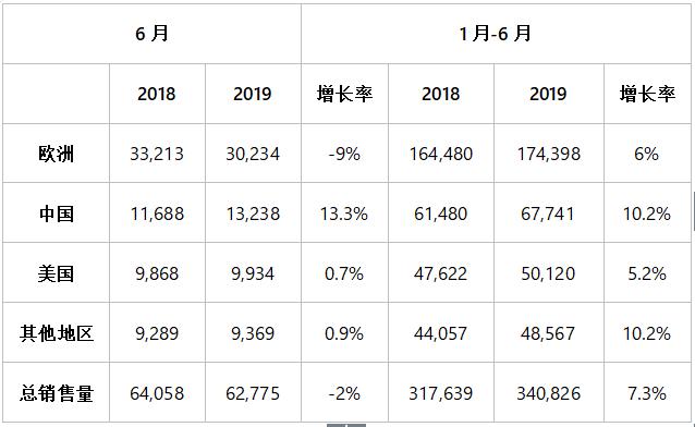沃尔沃汽车公布上半年销量 较同期增长7.3%