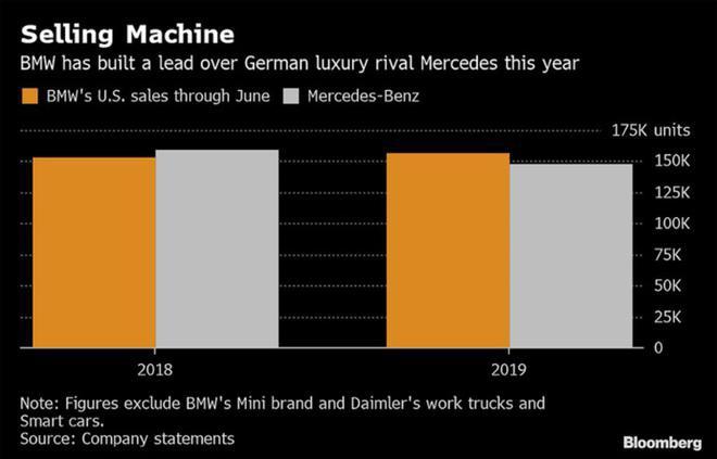 豪华车,销量,美国上半年豪华车,美国上半年豪华车销量
