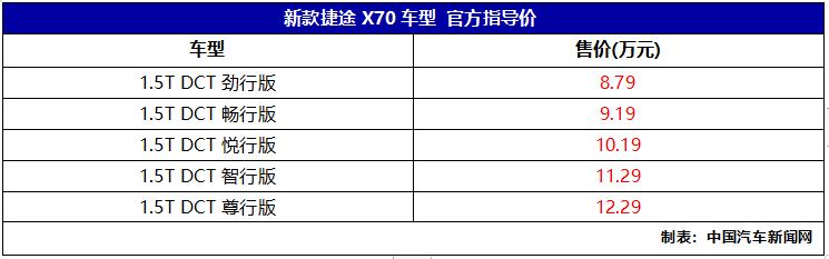 新款捷途X70上市 售价8.79-12.29万元
