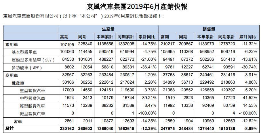 6月销量29.36万辆 东风上半年累计169.81万