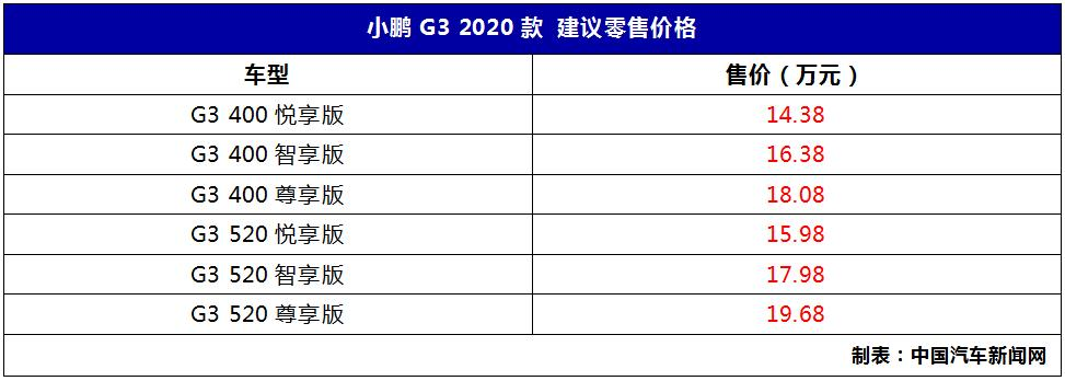 最大续航520公里 2020款小鹏G3补贴后售价14.38万起