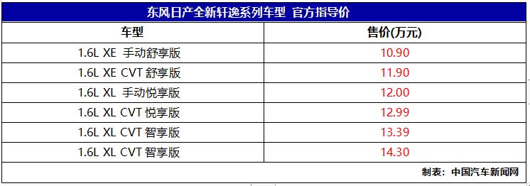 车价网:东风日产全新轩逸上市 售价10.90-14.30万