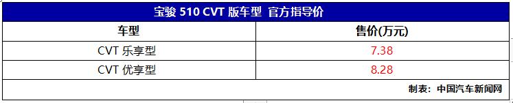 车价网:全新宝骏510 CVT版上市 售价7.38-8.28万