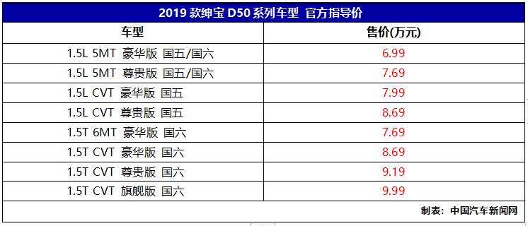 车价网:2019款绅宝D50上市 售价6.99-9.99万元