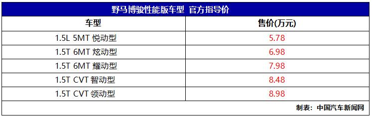 车价网:野马博骏性能版上市 售价5.78-8.98万元
