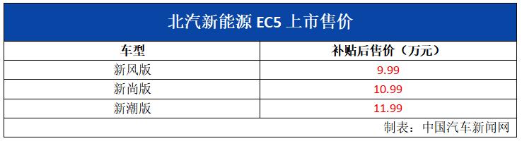 新车报价:北汽新能源EC5上市 补贴后9.99万元起售