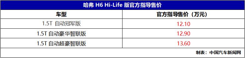车价查询:哈弗H6 Hi-Life版上市 售12.10-13.60万