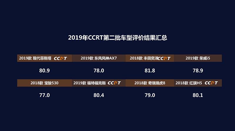 车价查询:2019年度CCRT第二批车型评价结果正式发布