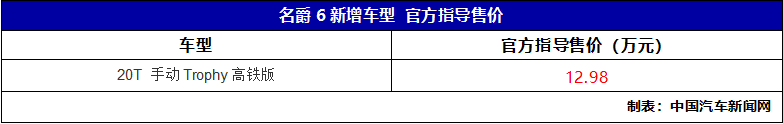 车价查询:名爵6 20T手动高铁版上市 售价12.48万元