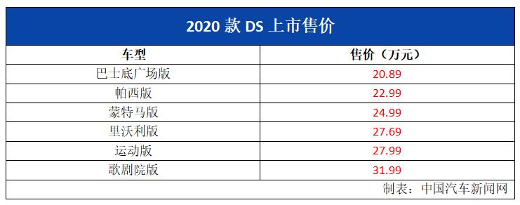 车价网:2020款DS7上市 售价20.89-31.99万元