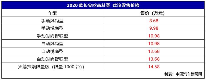 车价查询:2020款长安欧尚科赛上市 售8.68-14.58万