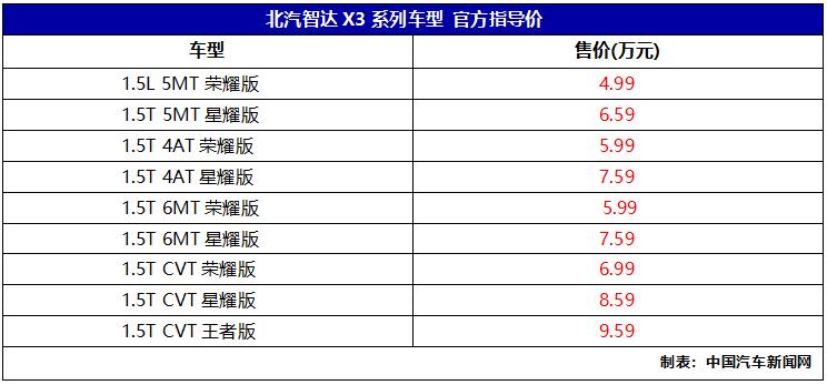 新车报价:北汽智达X3上市 售价4.99-9.59万元