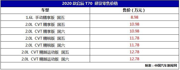 车价查询:2020款启辰T70上市 售价8.98-12.78万元