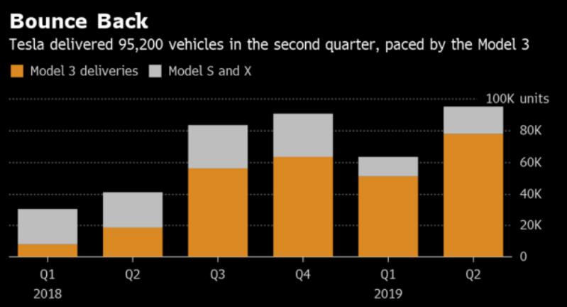 车价网:特斯拉增加加州工厂产量 重新进入招聘模式