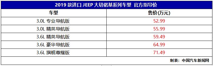 车价网:2019款进口大切偌基上市 售价52.99万起