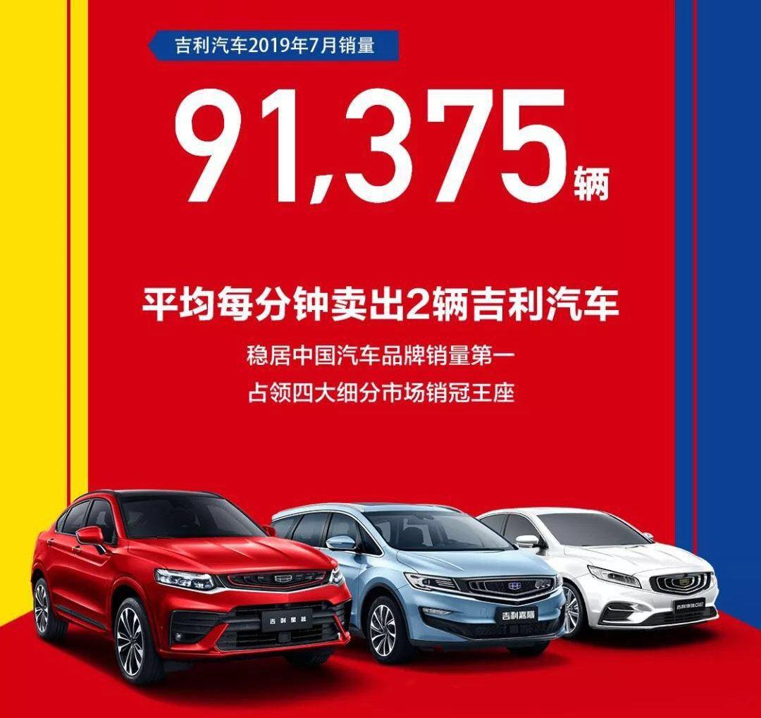 吉利7月销售新车9.1万辆 同比减少24%-XI全网