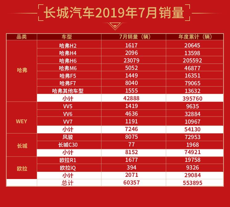 长城汽车7月销量突破6万辆 同比增加11.09%-XI全网