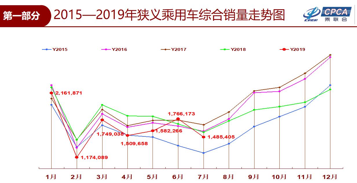 7月乘用车零售148.5万辆 同比下降5.0%-XI全网
