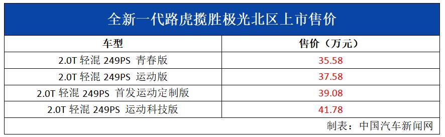 车价查询:全新一代路虎揽胜极光北区上市 35.58万起售