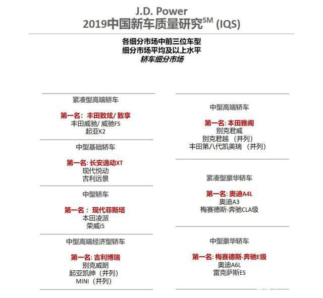 车价网:J.D Power新车质量榜发布 自主品牌提升显著