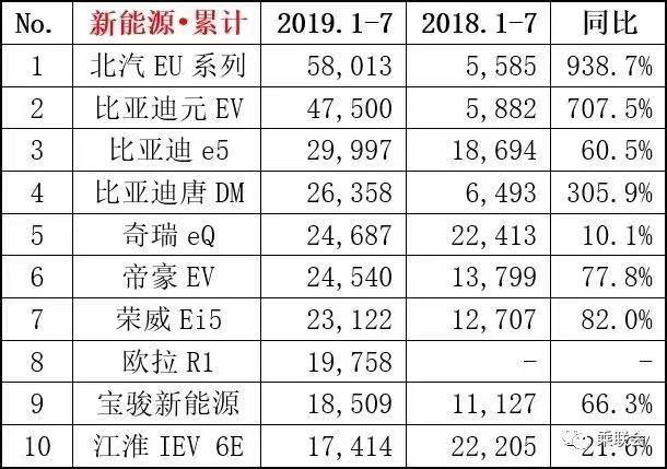 新车报价:7月各级别车型销量排行 新能源首现负增长