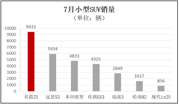 名爵ZS七月销量共计9433辆 同比增长45%-XI全网