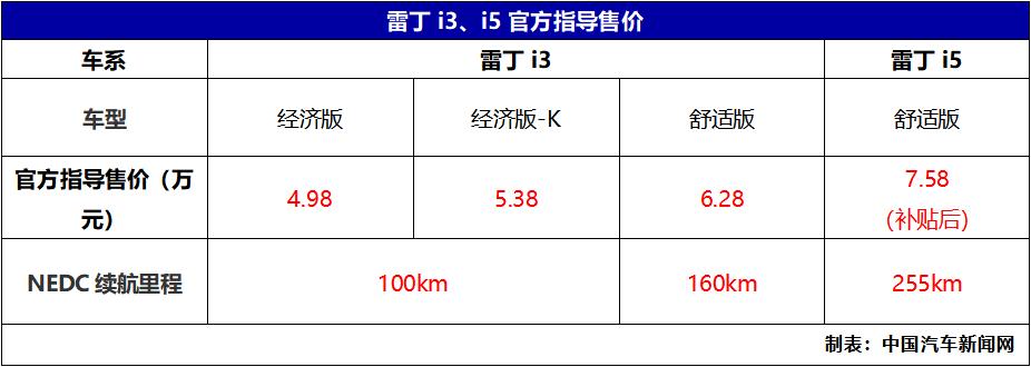 车价网: 雷丁i3/i5双车上市开售 售价4.98万元起