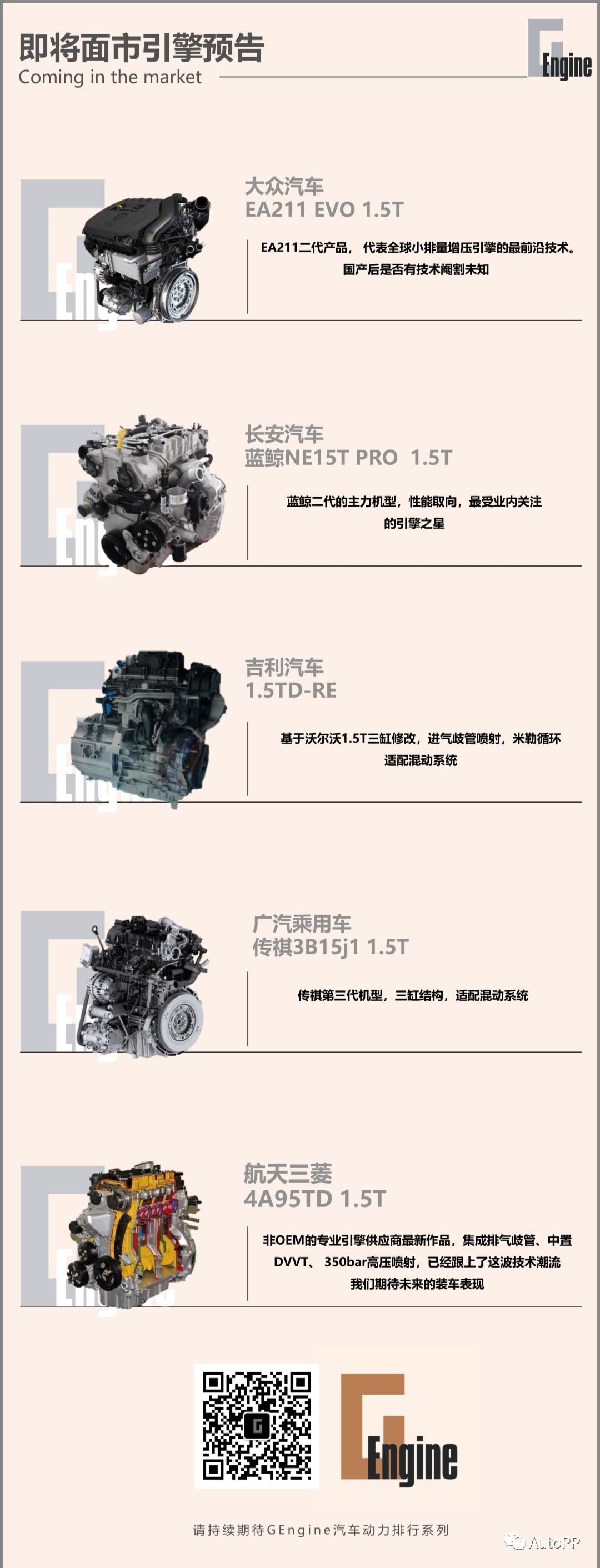 车价网:1.4T1.5T发动机排行 长安汽车蓝鲸位居三甲