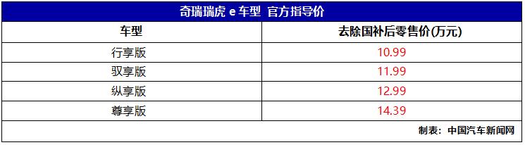 车价网:奇瑞瑞虎e上市 补贴后售价10.99万起