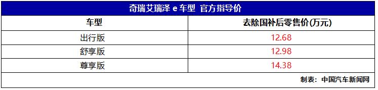 车价查询:奇瑞艾瑞泽e上市 补贴后售价12.68万起