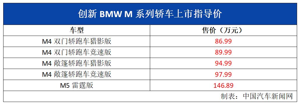 新车报价:创新宝马X3M/X4M上市 售83.99-92.99万元