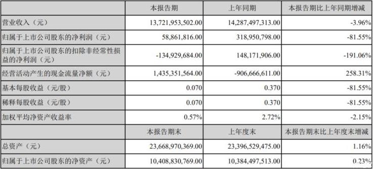 新车报价:江铃汽车发布上半年年报 利润同比下滑81.55%