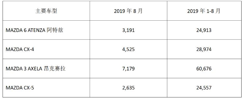 马自达公布在华销量 8月销售17729辆