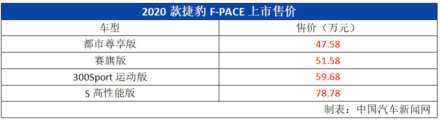 车价网:新款捷豹XEL发布 新款捷豹F-PACE售价47.58万元起