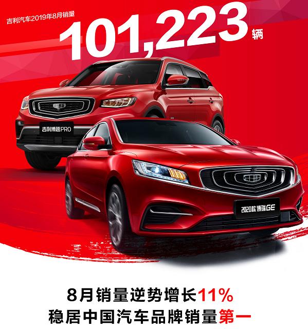 车价查询:吉利汽车8月销量101223辆 环比增长11%